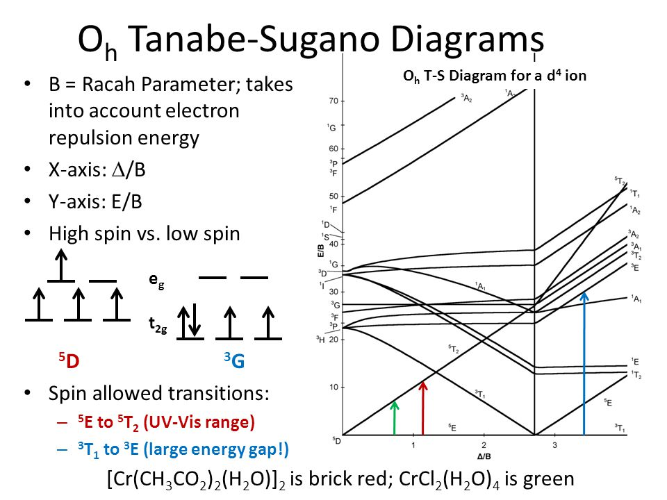 Oh Tanabe-Sugano Diagrams
