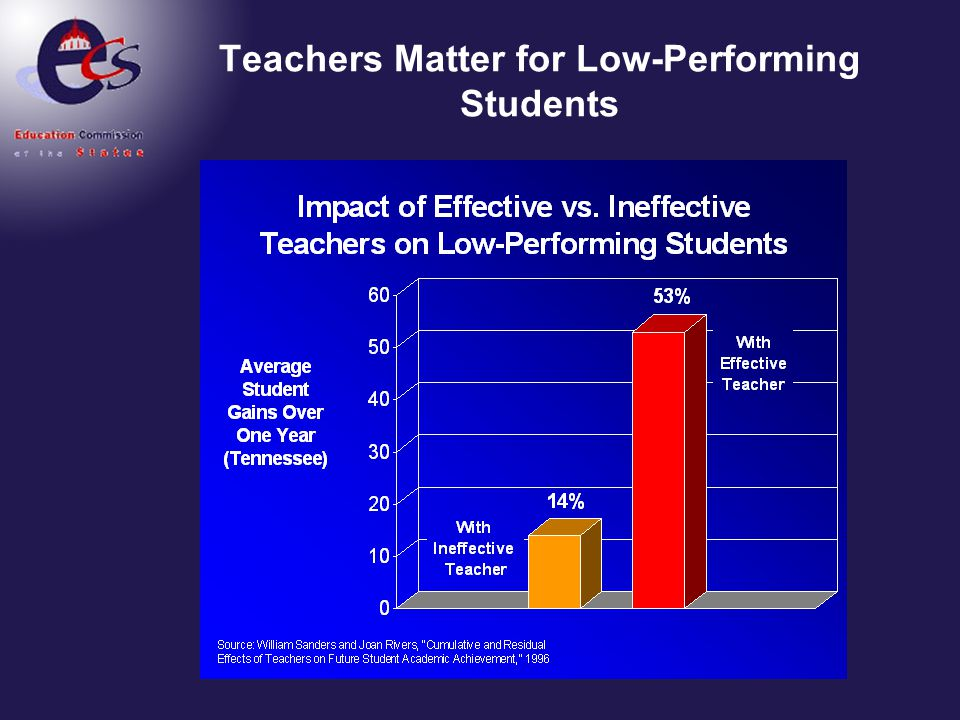 Teachers Matter for Low-Performing Students