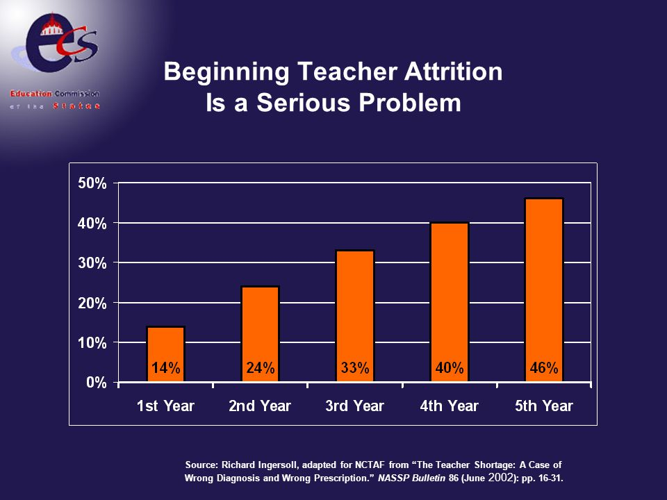 Beginning Teacher Attrition Is a Serious Problem