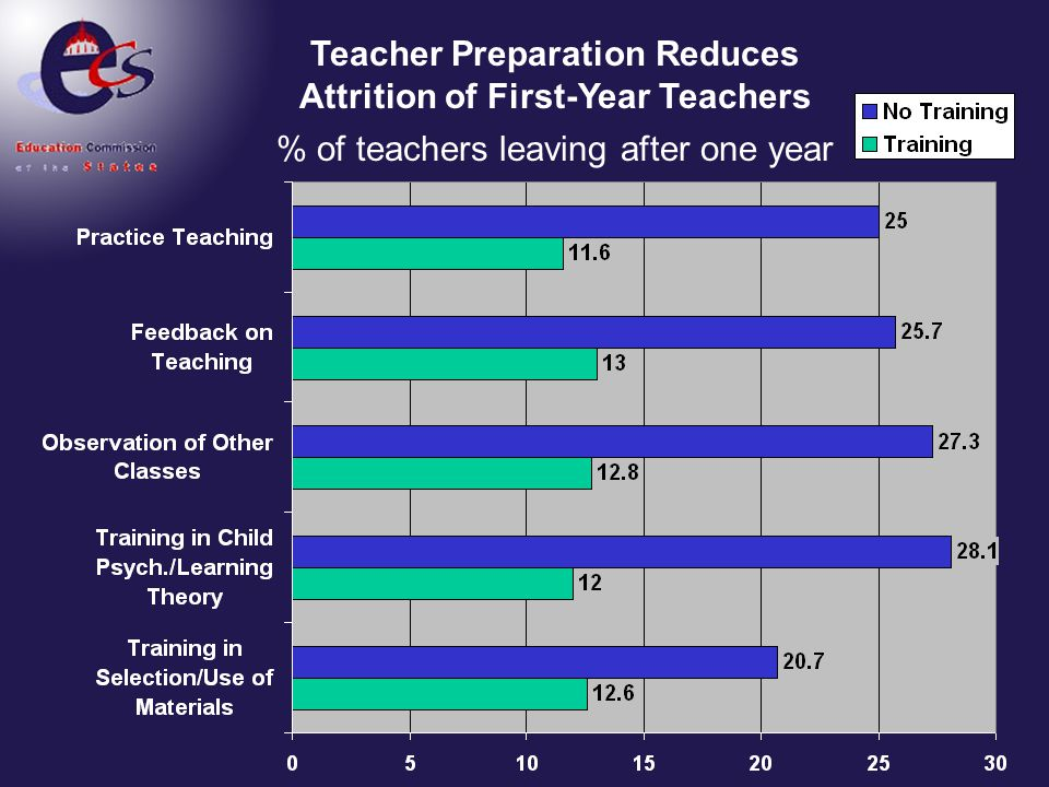 Teacher Preparation Reduces Attrition of First-Year Teachers