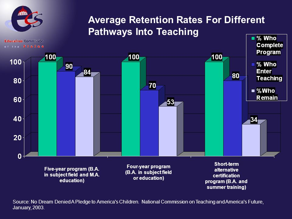 Average Retention Rates For Different Pathways Into Teaching