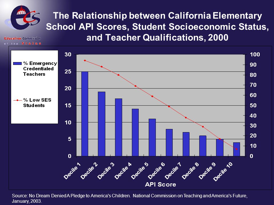 The Relationship between California Elementary School API Scores, Student Socioeconomic Status, and Teacher Qualifications, 2000