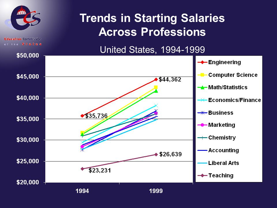 Trends in Starting Salaries Across Professions