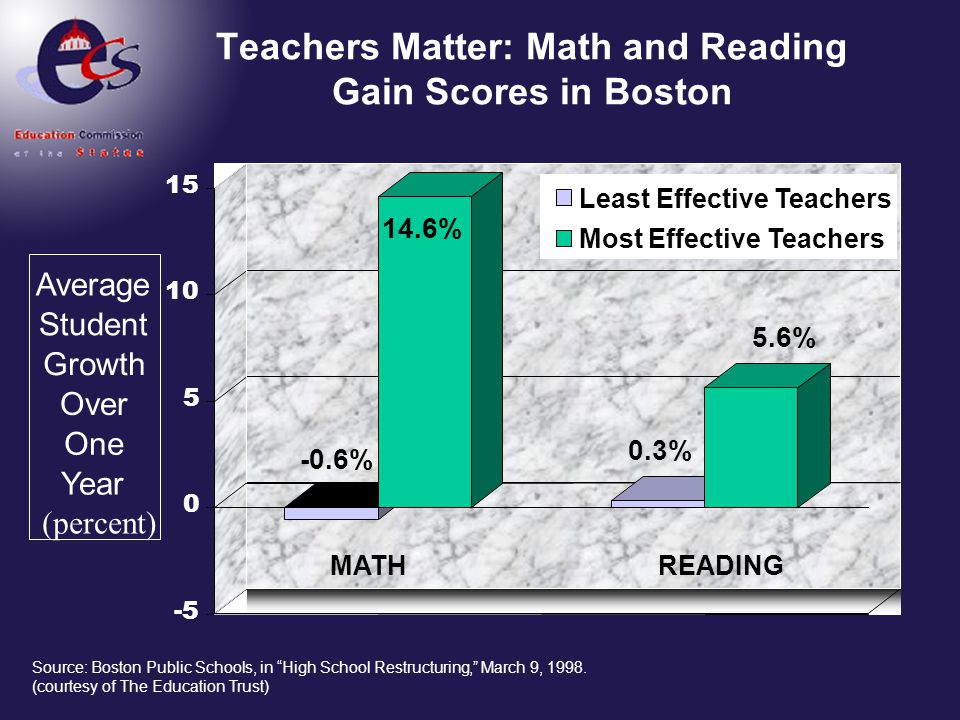 Teachers Matter: Math and Reading Gain Scores in Boston
