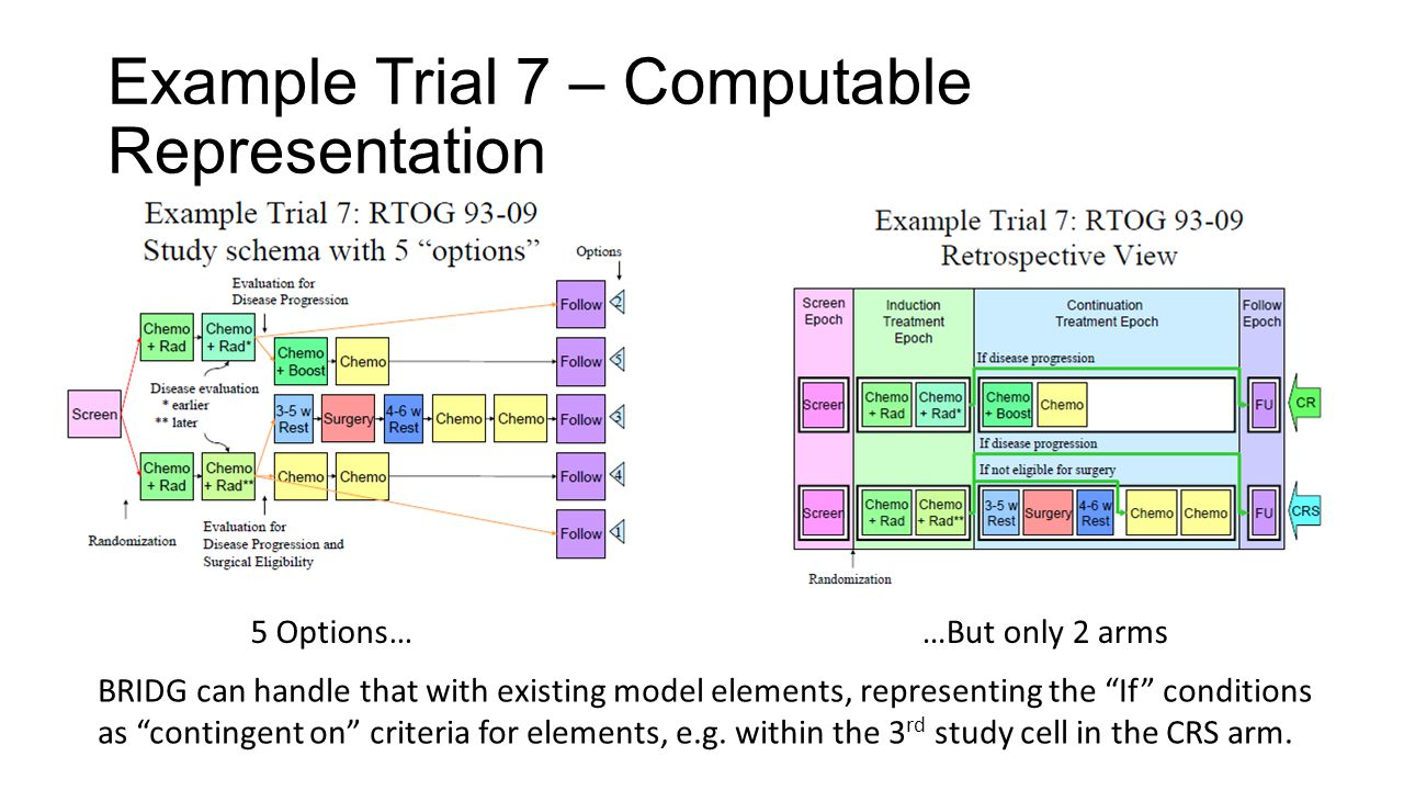Example Trial 7 – Computable Representation