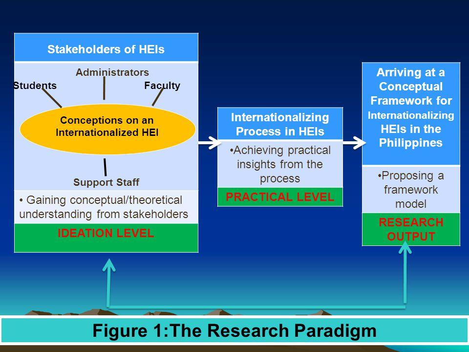 Figure 1:The Research Paradigm