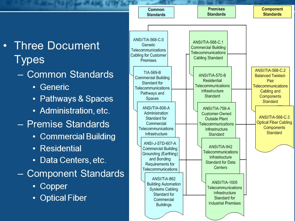 Three Document Types Common Standards Premise Standards