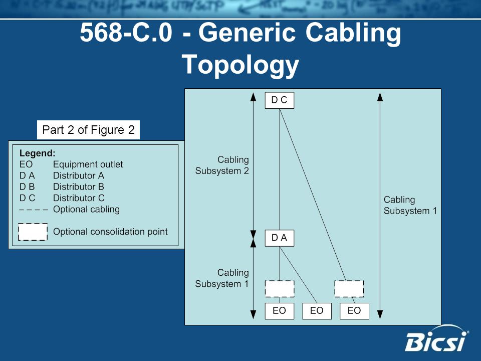 568-C.0 - Generic Cabling Topology