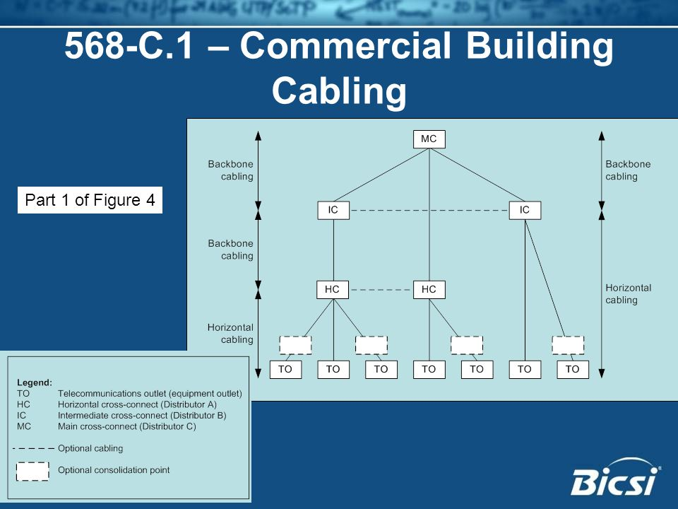 568-C.1 – Commercial Building Cabling