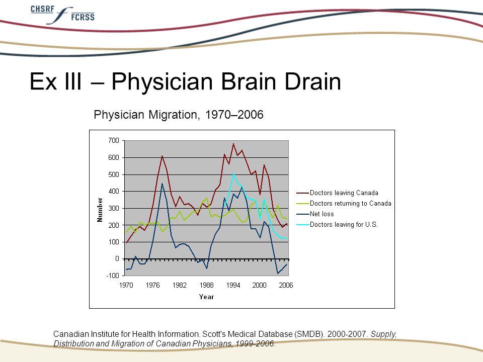 Ex III – Physician Brain Drain