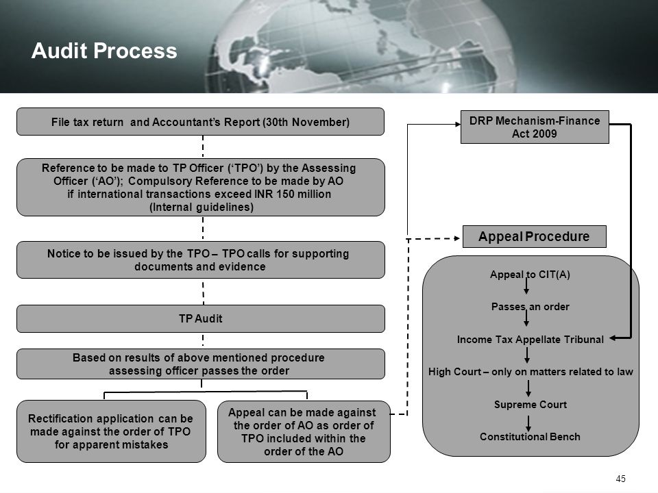 Audit Process Appeal Procedure