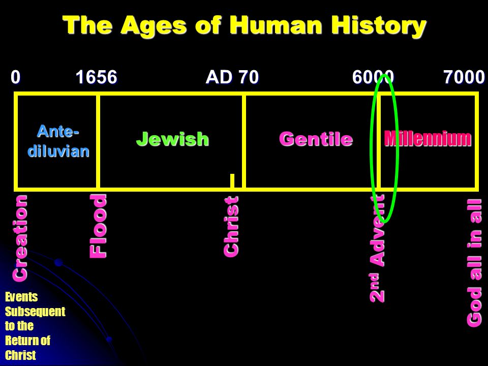 The Ages of Human History