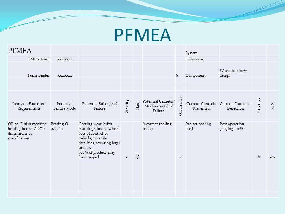 PFMEA PFMEA System FMEA Team: xxxxxxxx Subsystem Team Leader: X