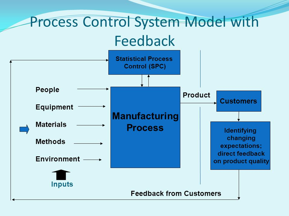 Process Control System Model with Feedback