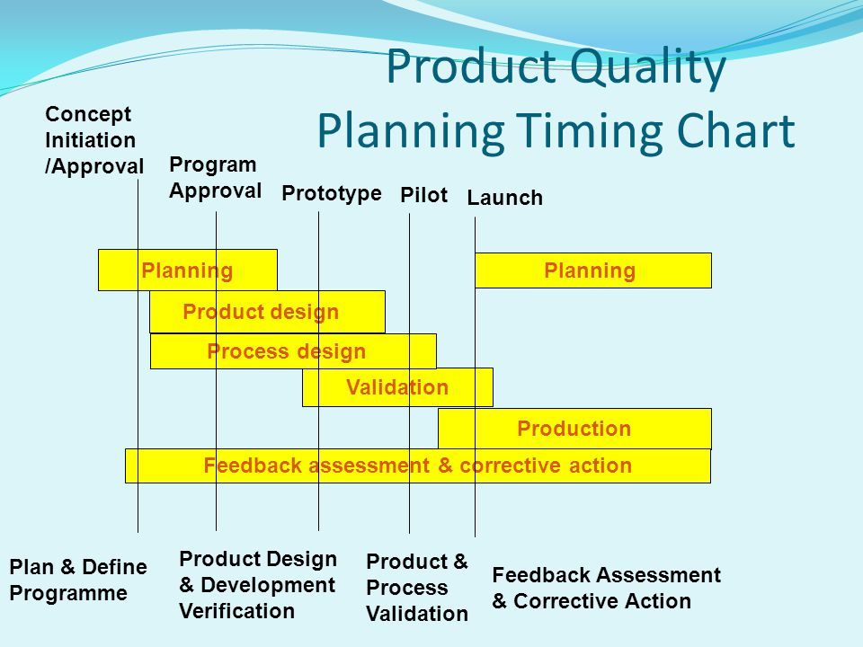 Product Quality Planning Timing Chart