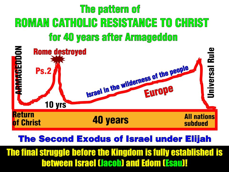 The final struggle before the Kingdom is fully established is between Israel (Jacob) and Edom (Esau)!