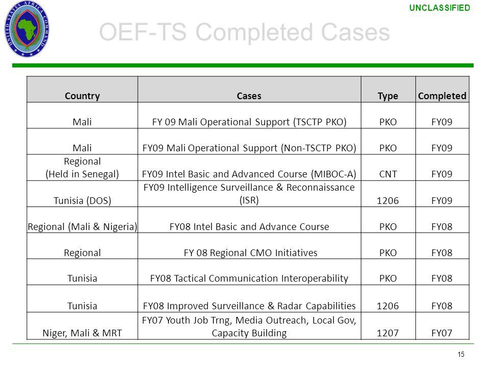 OEF-TS Completed Cases