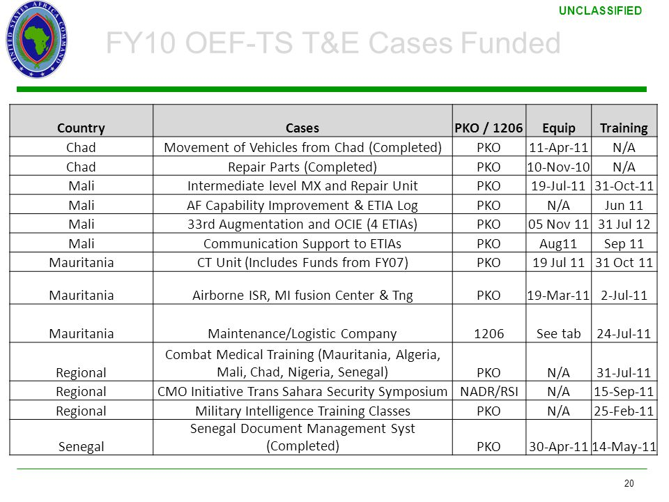 FY10 OEF-TS T&E Cases Funded