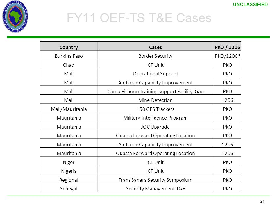 FY11 OEF-TS T&E Cases Country Cases PKO / 1206 Burkina Faso