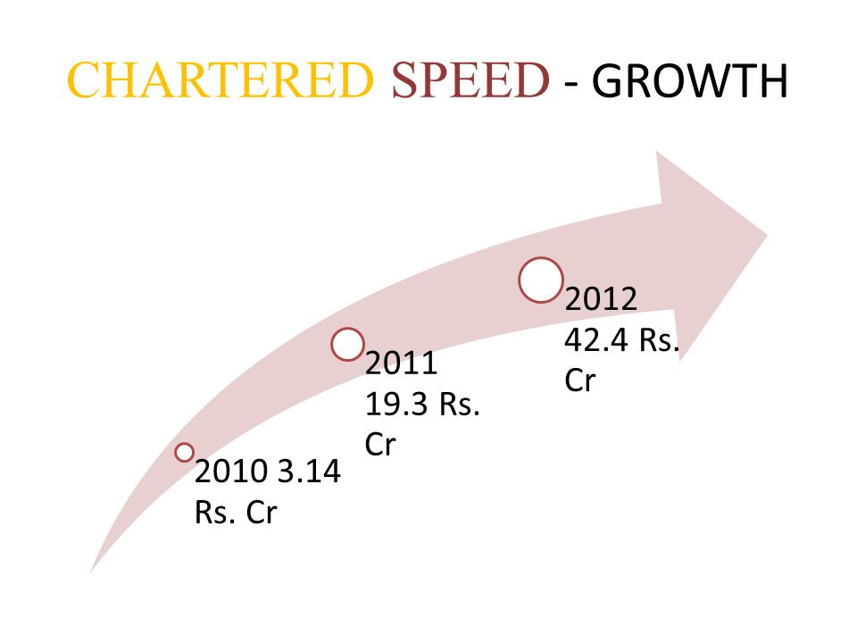 CHARTERED SPEED - GROWTH