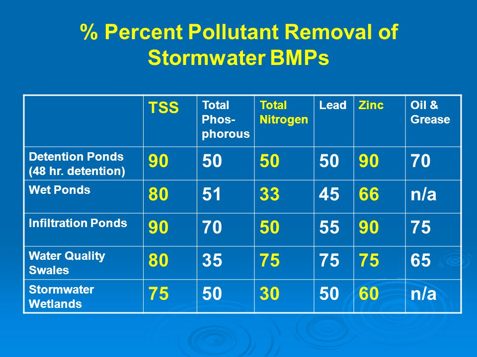 % Percent Pollutant Removal of Stormwater BMPs