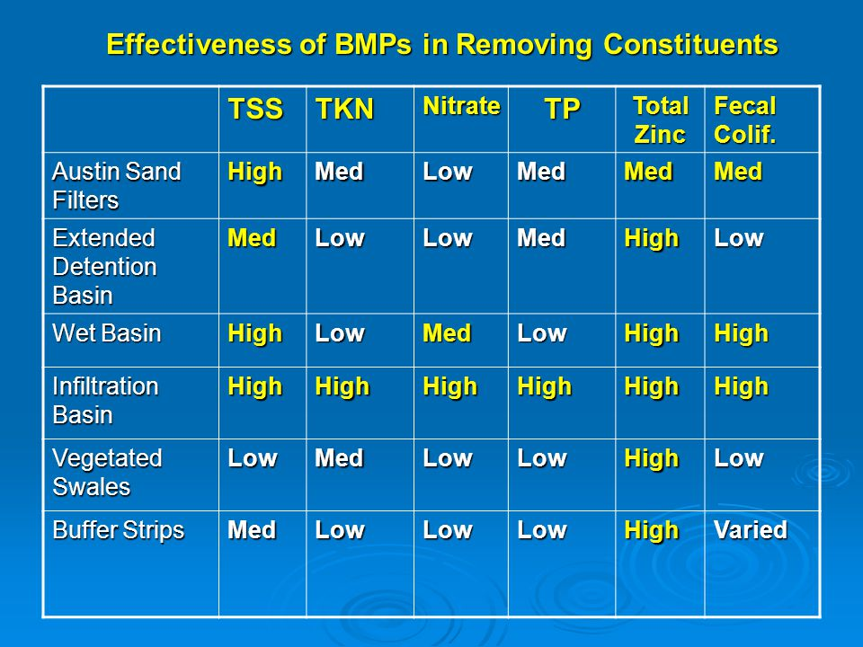 Effectiveness of BMPs in Removing Constituents
