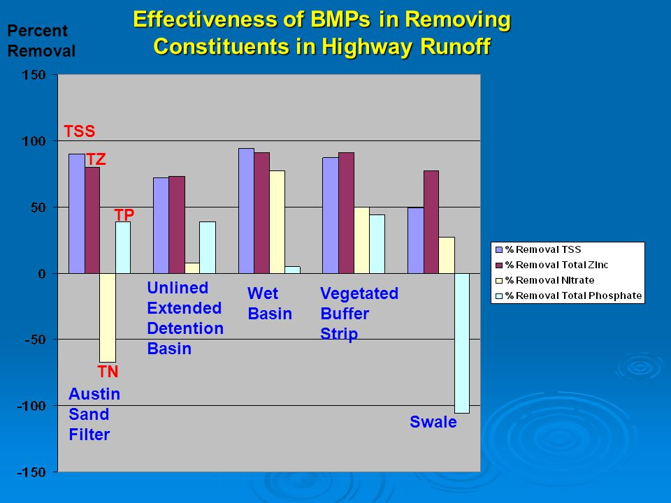 Effectiveness of BMPs in Removing Constituents in Highway Runoff