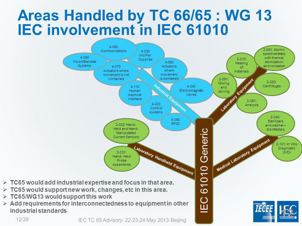 Areas Handled by TC 66/65 : WG 13 IEC involvement in IEC 61010