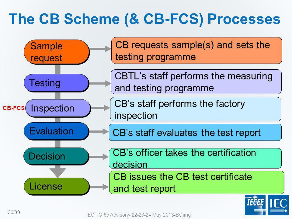The CB Scheme (& CB-FCS) Processes