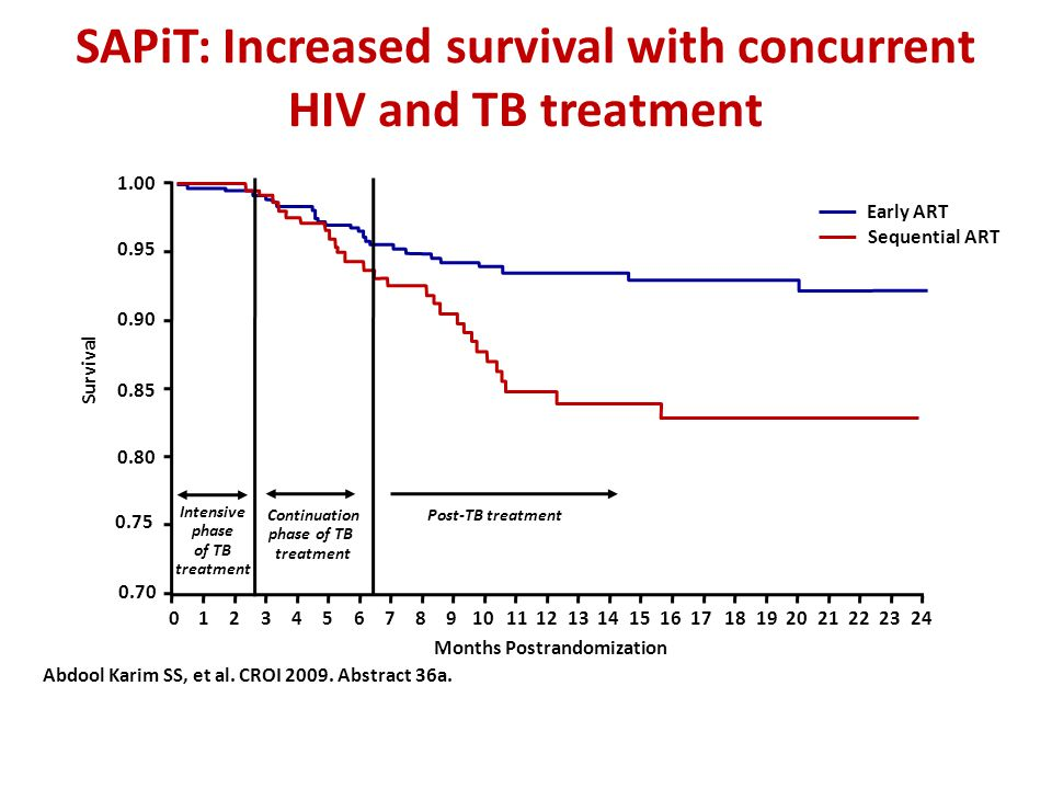 SAPiT: Increased survival with concurrent HIV and TB treatment