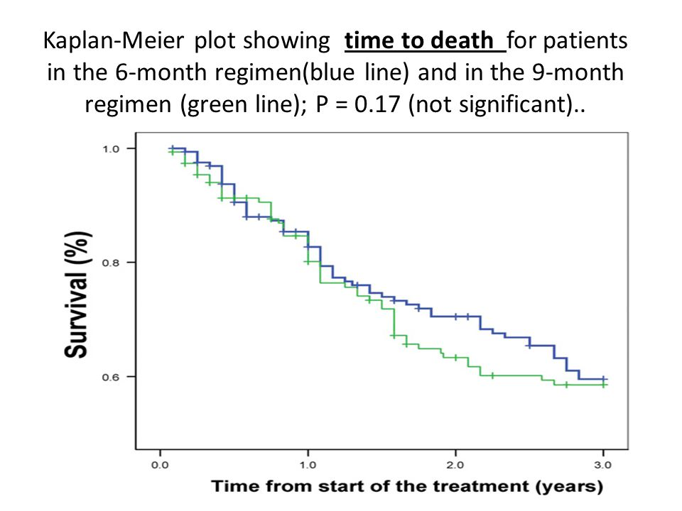 Kaplan-Meier plot showing time to death for patients in the 6-month regimen(blue line) and in the 9-month regimen (green line); P = 0.17 (not significant)..