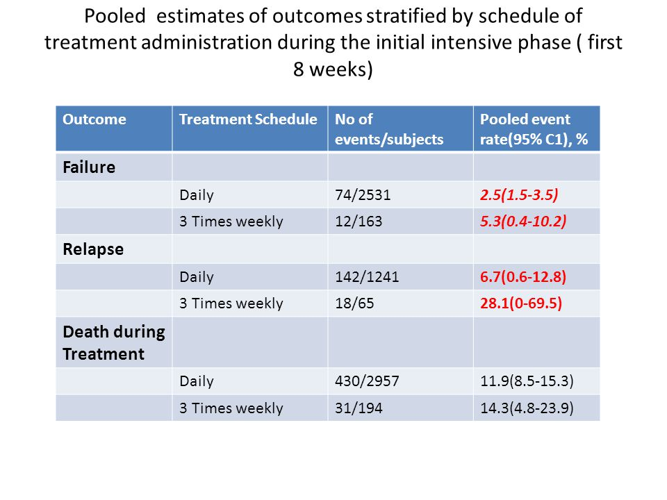 Pooled estimates of outcomes stratified by schedule of treatment administration during the initial intensive phase ( first 8 weeks)