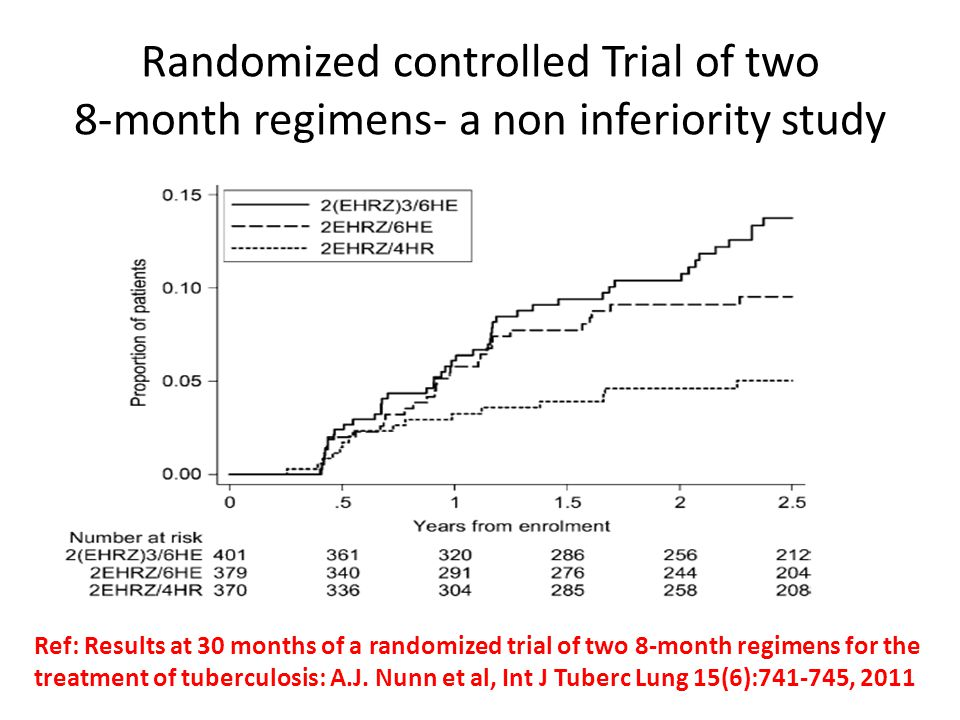 Randomized controlled Trial of two 8-month regimens- a non inferiority study
