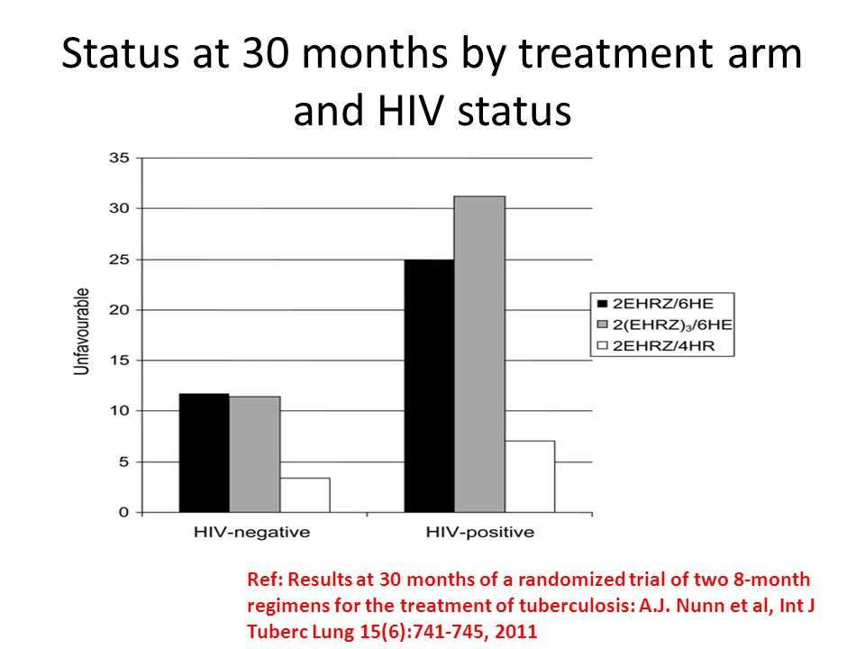 Status at 30 months by treatment arm and HIV status
