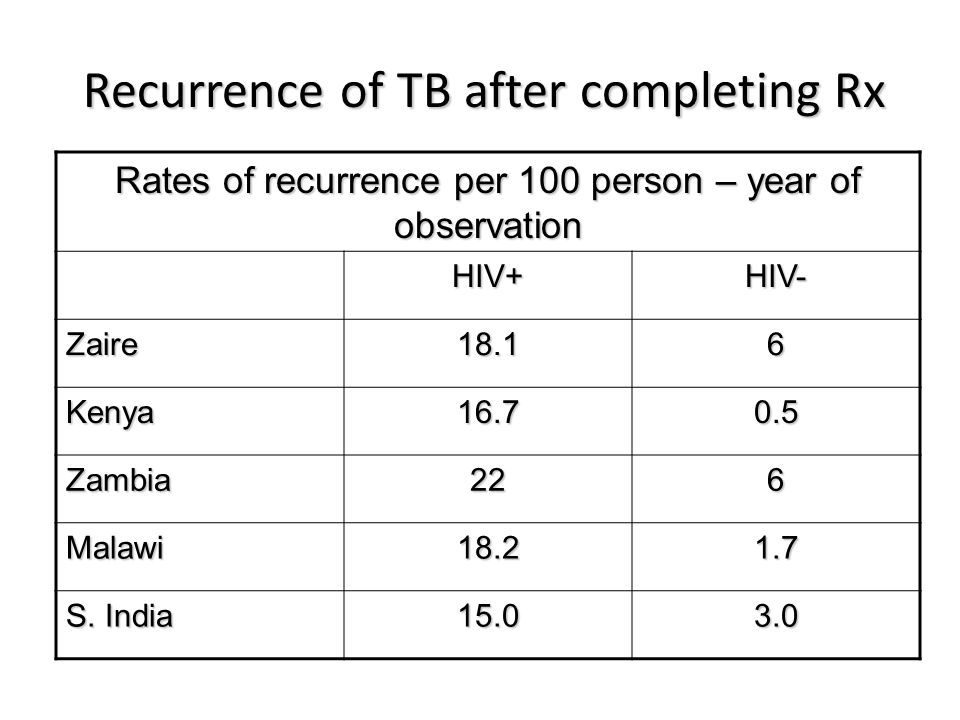 Recurrence of TB after completing Rx