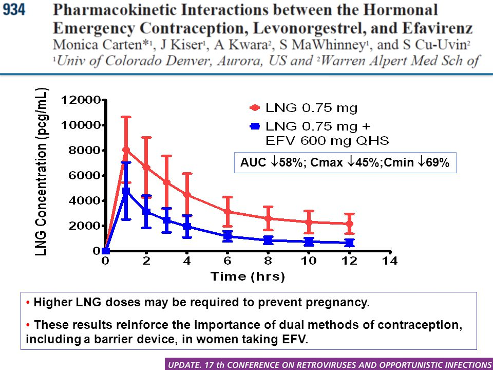 AUC 58%; Cmax 45%;Cmin 69% Higher LNG doses may be required to prevent pregnancy.