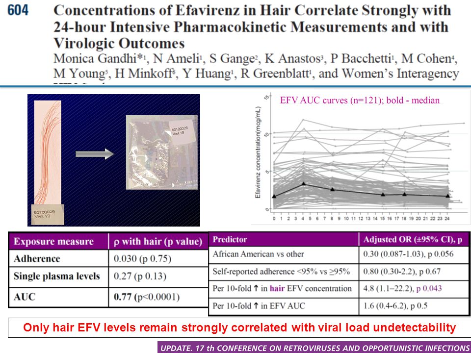 Only hair EFV levels remain strongly correlated with viral load undetectability