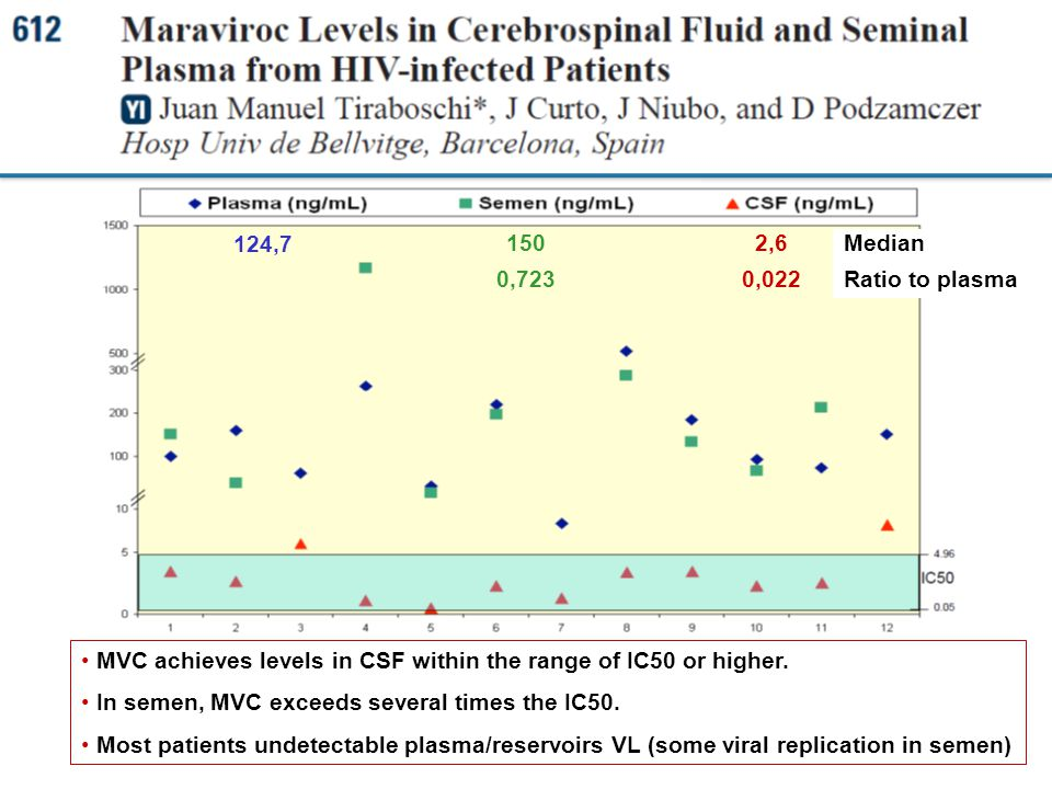 124, ,723. 2,6. 0,022. Median. Ratio to plasma. MVC achieves levels in CSF within the range of IC50 or higher.