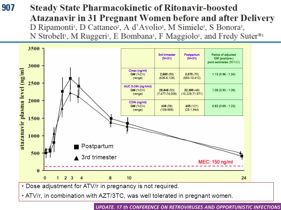 Postpartum 3rd trimester. Dose adjustment for ATV/r in pregnancy is not required.