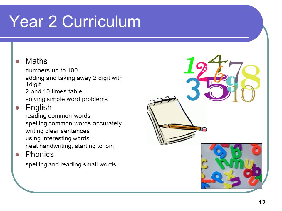 Year 2 Curriculum Maths English Phonics