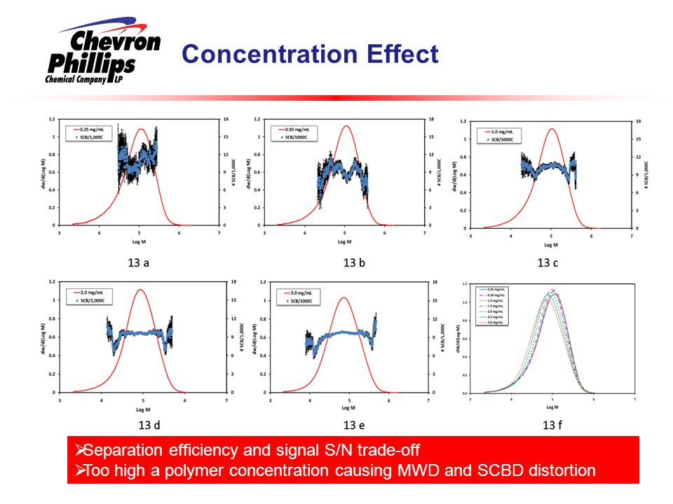 Concentration Effect Separation efficiency and signal S/N trade-off