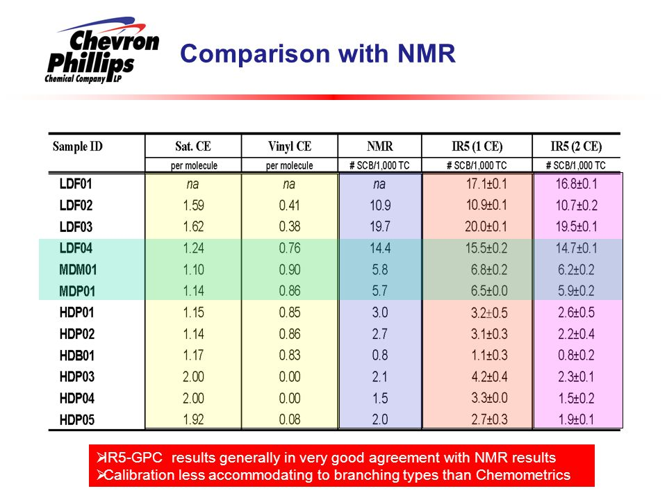 Comparison with NMR IR5-GPC results generally in very good agreement with NMR results.