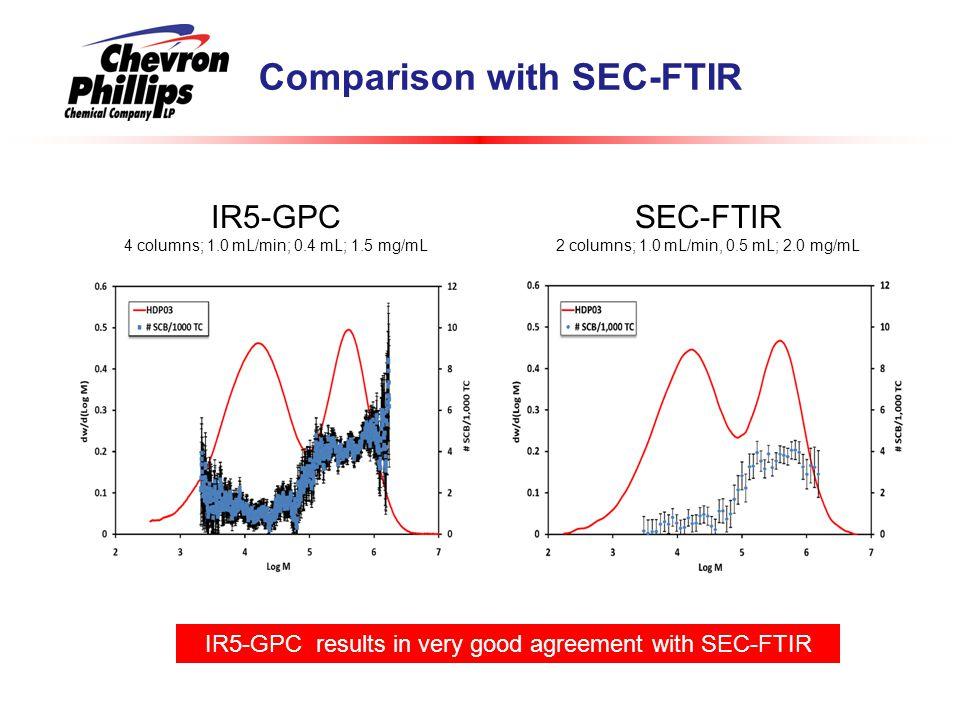 Comparison with SEC-FTIR