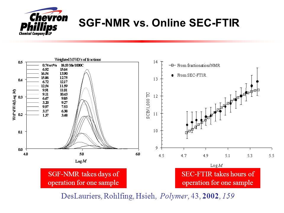SGF-NMR vs. Online SEC-FTIR