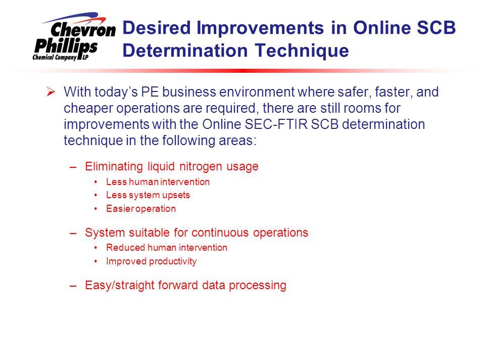 Desired Improvements in Online SCB Determination Technique
