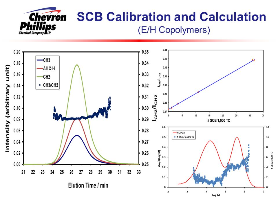 SCB Calibration and Calculation (E/H Copolymers)
