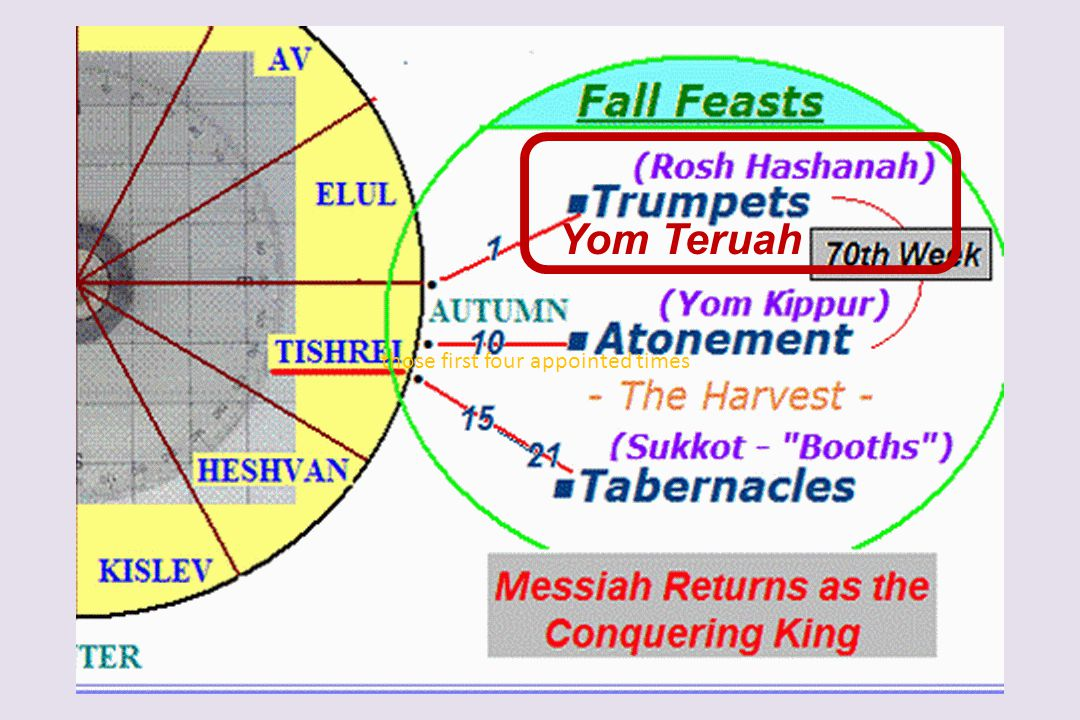 Yom Teruah those first four appointed times