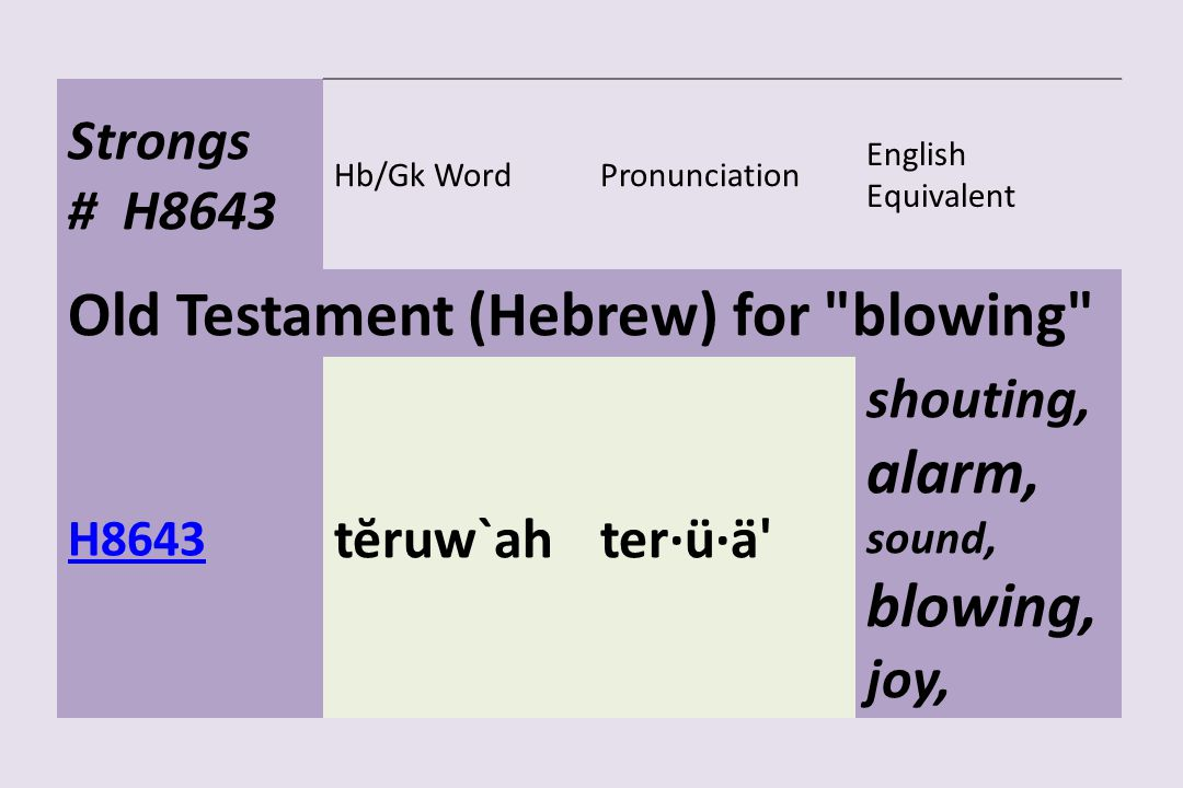Old Testament (Hebrew) for blowing