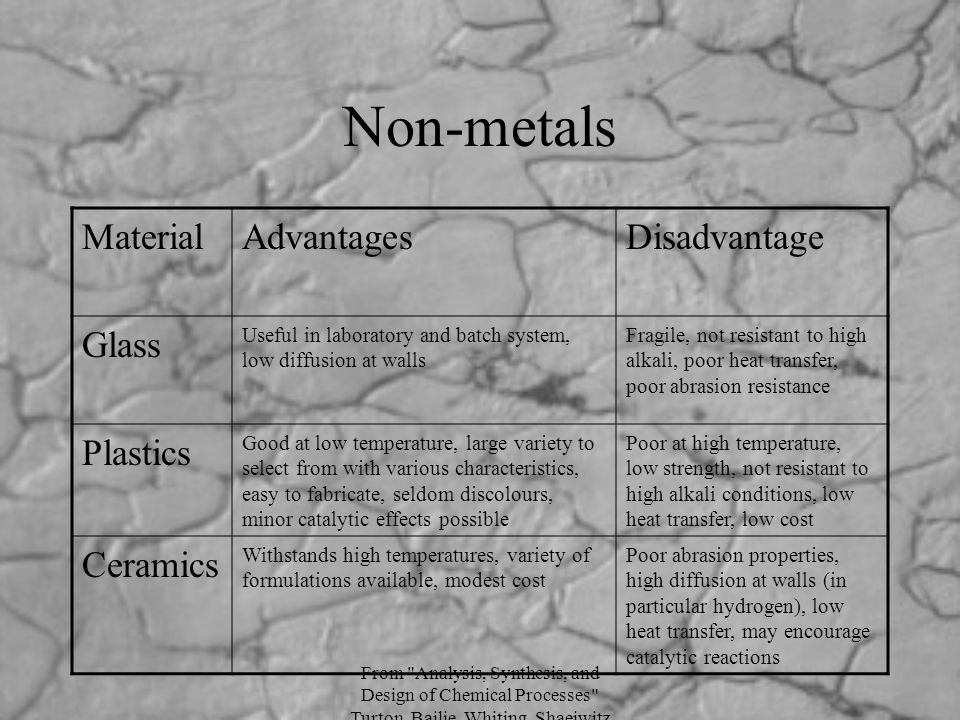 Non-metals Material Advantages Disadvantage Glass Plastics Ceramics