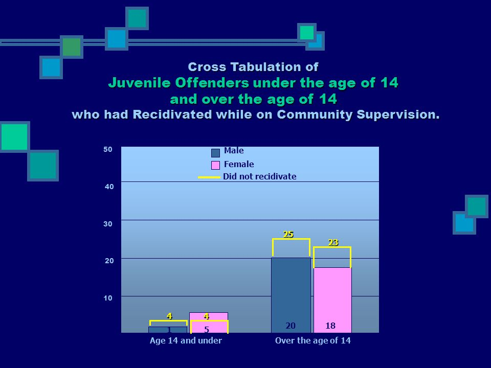 Juvenile Offenders under the age of 14 and over the age of 14